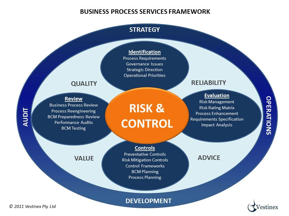 an assesment of business organizations and processes Business governance is a set of policies, methodologies and business processes that set the way that the organization's business are run examples are.